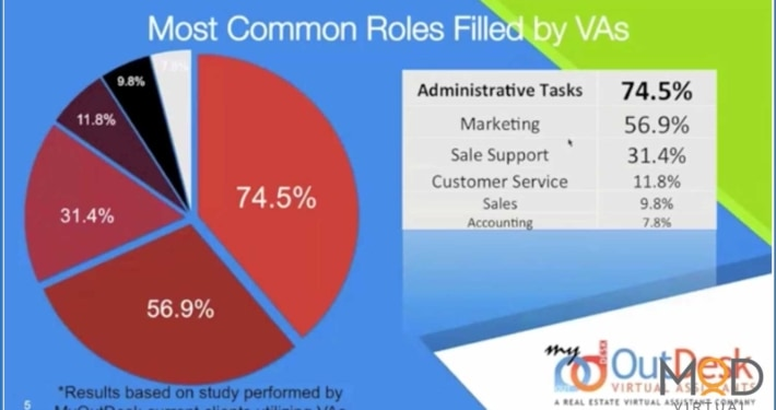 most common roles filled by vas pie chart