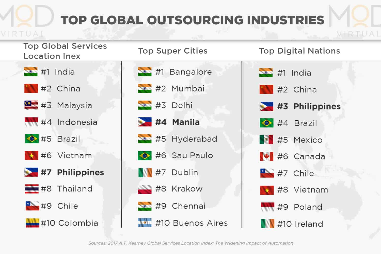 Philippines Outsourcing for Realtors, Agents, and Brokers
