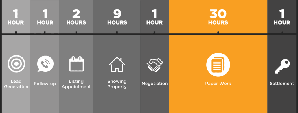 graphical breakdown 45 hours for a real estate transaction