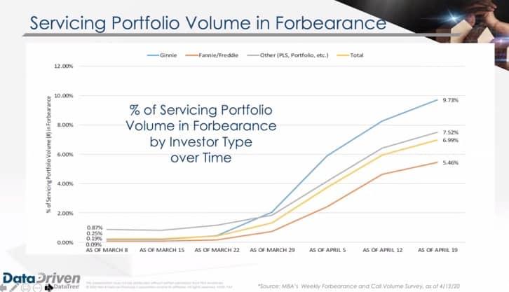 Forbearance Graph